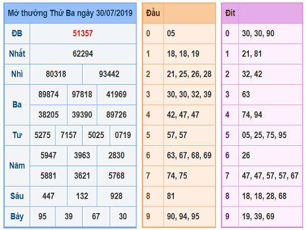 Tổng hợp phân tích kết quả xổ số miền bắc ngày 31/07