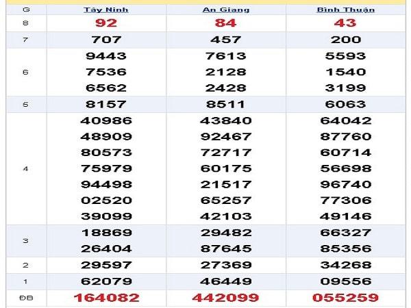 Thống kê xổ số miền nam ngày 31/10 khả năng trúng lớn