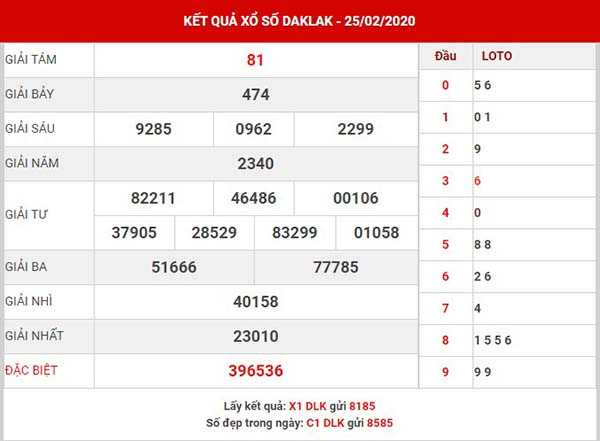 Thống kê xổ số Daklak thứ 3 ngày 3-3-2020