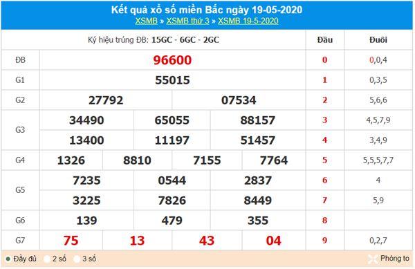 Thống kê XSMB 20/5/2020 - KQXS miền Bắc hôm nay
