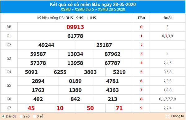 Thống kê XSMB 29/5/2020 - KQXS miền Bắc thứ 6