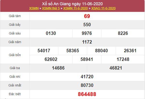 Thống kê XSAG 18/6/2020 chốt KQXS An Giang thứ 5