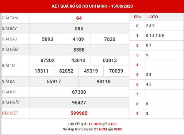 Thống kê sổ xố Hồ Chí Minh thứ 2 ngày 10-8-2020