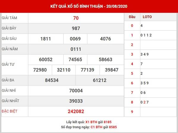 Thống kê XS Bình Thuận thứ 5 ngày 27-8-2020