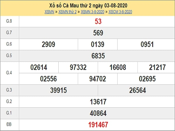 Dự đoán XSCM 10/8/2020