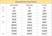 Thống kê KQXSMN 10/8/2020 chốt KQXS miền Nam thứ 2