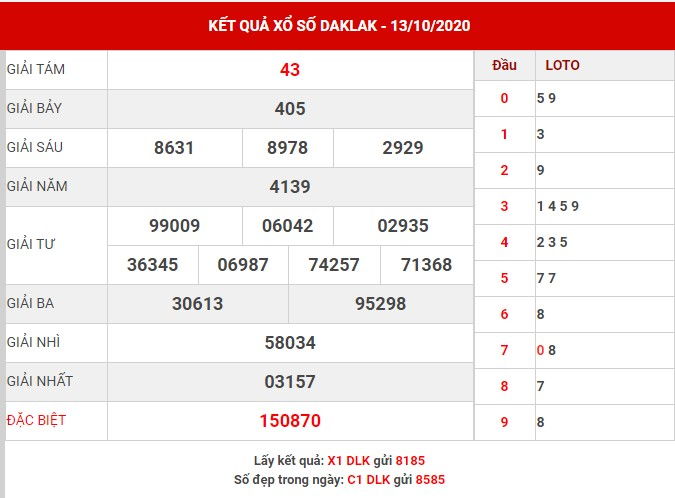 Thống kê xổ số Daklak thứ 3 ngày 20-10-2020