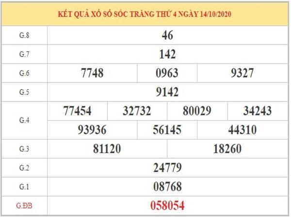 Thống kê XSST ngày 21/10/2020 dựa vào phân tích KQXSST kỳ trước