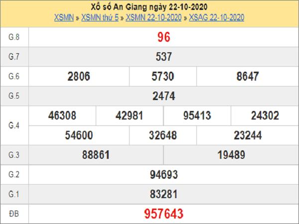 Nhận định KQXSAG ngày 29/10/2020 - xổ số an giang cùng chuyên gia
