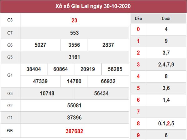 Dự đoán KQXSGL ngày 06/11/2020- xổ số gia lai thứ 6