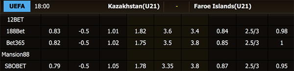 Keo bong da giữa U21 Kazakhstan vs U21 Faroe