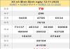 Thống kê XSBD ngày 19/11/2020- xổ số bình định chi tiết