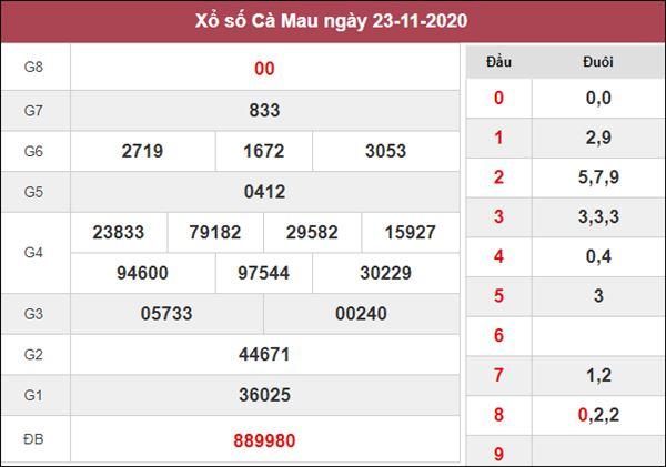 Thống kê XSCM 30/11/2020 chốt số đẹp Cà Mau miễn phí