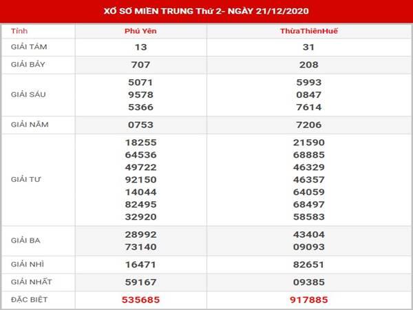 Thống kê kết quả XSMT thứ 2 ngày 28/12/2020