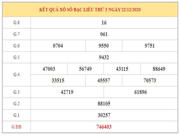 Thống kê KQXSBL ngày 29/12/2020 dựa trên kết quả kỳ trước