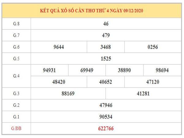 Thống kê XSCT ngày 16/12/2020 dựa trên kết quả kì trước