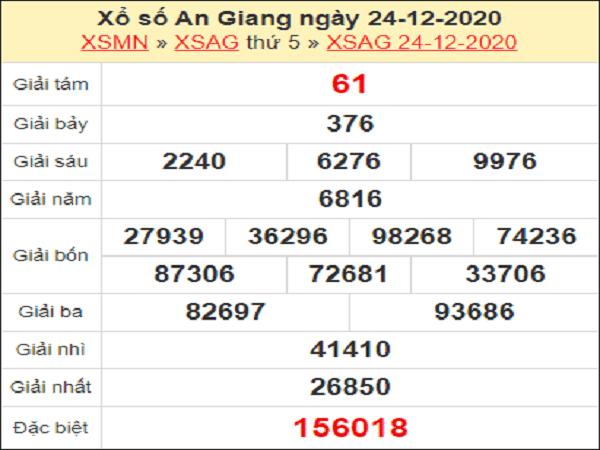 Nhận định KQXSAG ngày 31/12/2020- xổ số an giang cụ thể