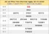 Nhận định XSPY ngày 07/12/2020- xổ số phú yên chuẩn xác