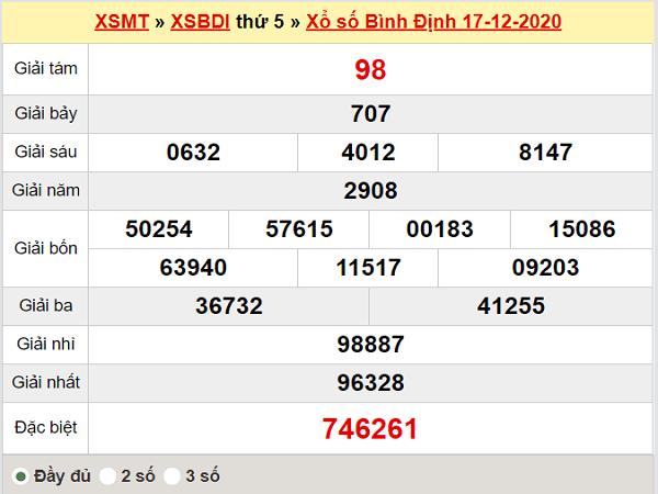 Thống kê XSBDI ngày 24/12/2020, thống kê xổ số Bình Định