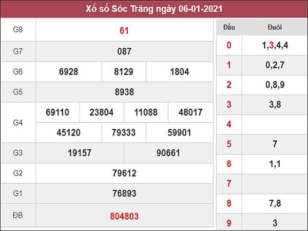 Thống kê XSST 13/1/2021