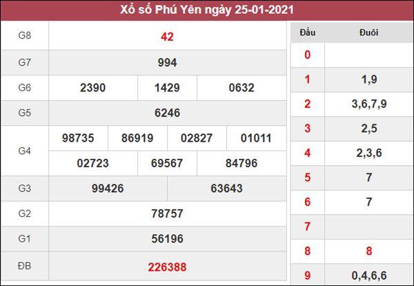 Thống kê XSPY 1/2/2021 chốt lô VIP Phú Yên cùng chuyên gia