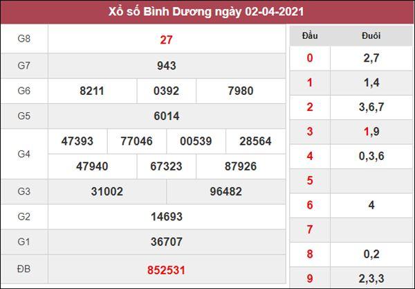 Thống kê XSBD 9/4/2021 chốt loto gan số đẹp Bình Dương