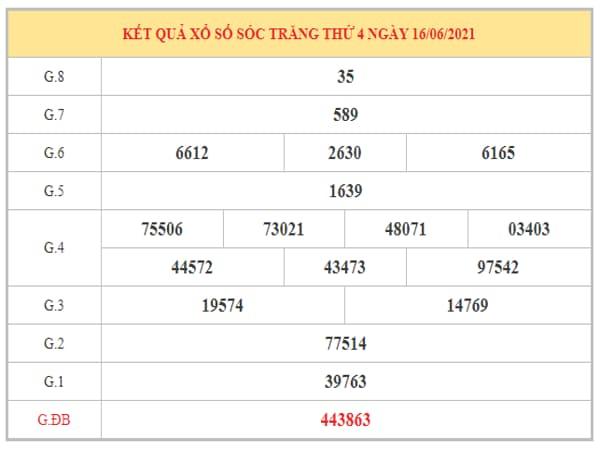 Thống kê KQXSST ngày 23/6/2021 dựa trên kết quả kì trước